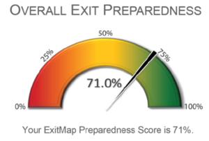Assessment Speedometer MPN Inc. Advisors